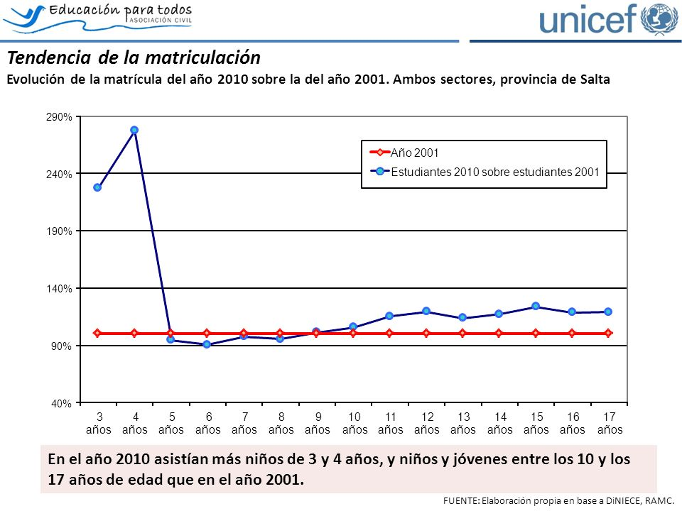 La conservación interanual de la matrícula por grado y edad Conservación de estudiantes por cohorte de grados 7 a 10, provincia de Salta ambos sectores.