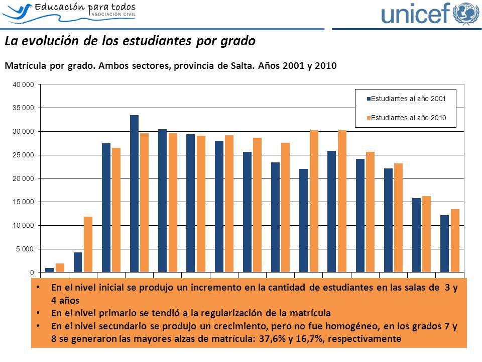 El rezago escolar: la exclusión potencial Estudiantes por grado y condición de edad, provincia de Salta, sector estatal.