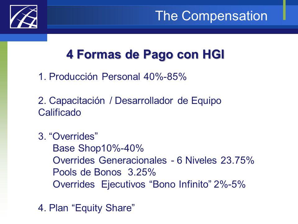 The Compensation 4 Formas de Pago con HGI 1. Producción Personal 40%-85% 2. Capacitación / Desarrollador de Equipo Calificado 3. Overrides Base Shop10