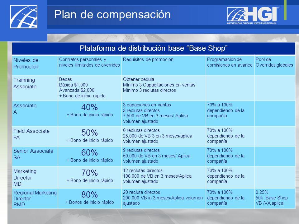 Plataforma de distribución base Base Shop Niveles de Promoción Contratos personales y niveles ilimitados de overrides Requisitos de promociónProgramac