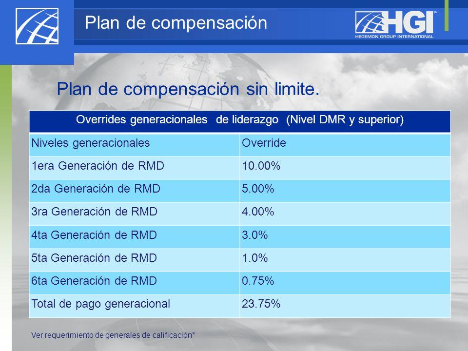 Overrides generacionales de liderazgo (Nivel DMR y superior) Niveles generacionalesOverride 1era Generación de RMD10.00% 2da Generación de RMD5.00% 3r