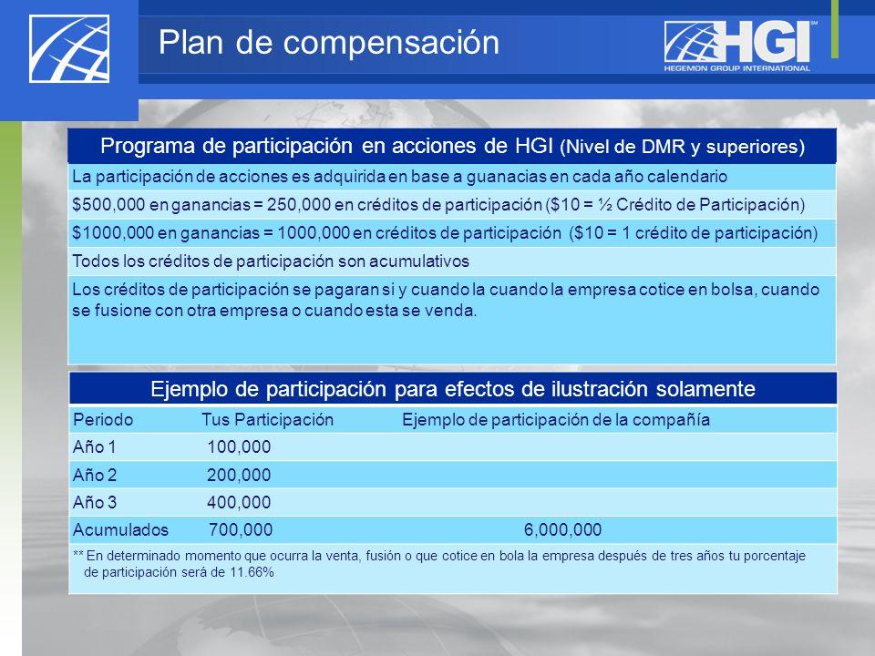 Programa de participación en acciones de HGI (Nivel de DMR y superiores) La participación de acciones es adquirida en base a guanacias en cada año cal