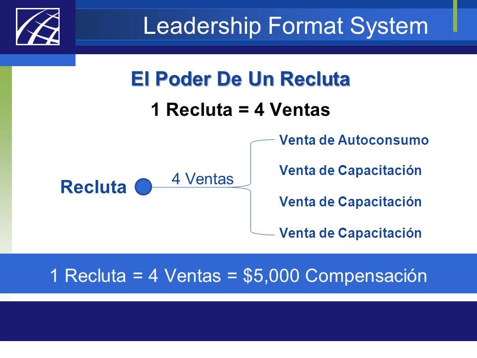 Leadership Format System El Poder De Un Recluta 1 Recluta = 4 Ventas Recluta 4 Ventas Venta de Autoconsumo Venta de Capacitación 1 Recluta = 4 Ventas