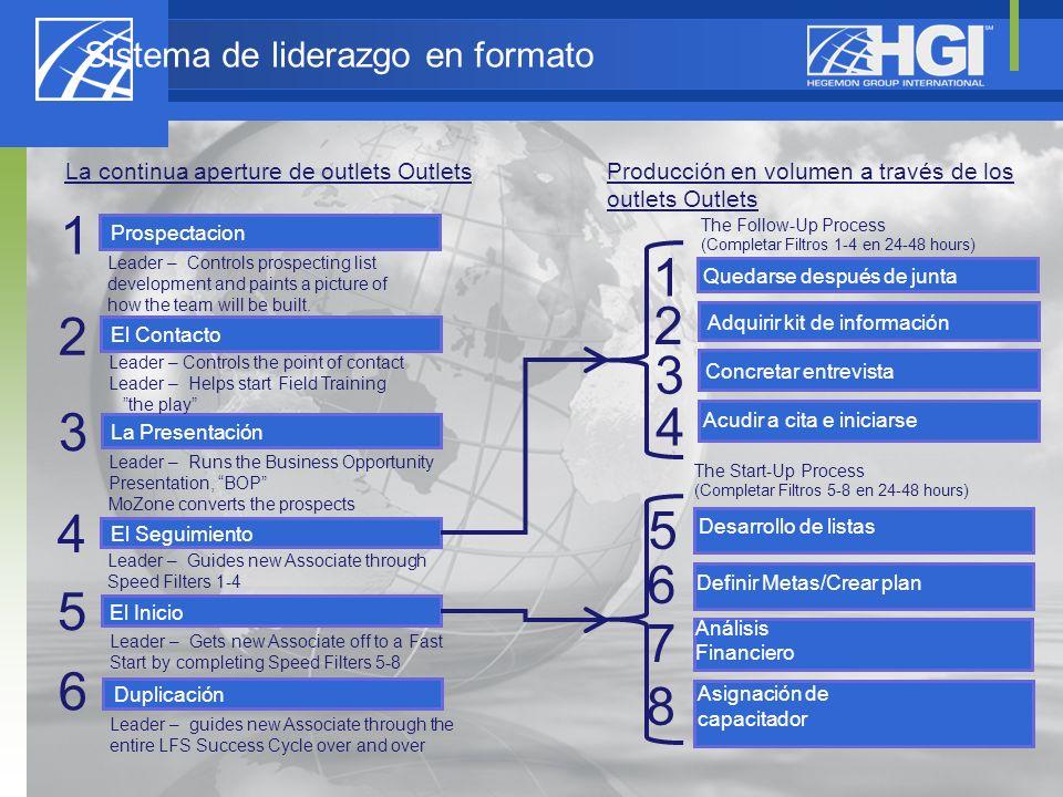 Sistema de liderazgo en formato 2 1 4 5 6 El Contacto El Seguimiento El Inicio Prospectacion Duplicación La Presentación 3 La continua aperture de out