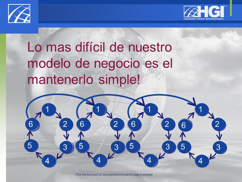 Lo mas difícil de nuestro modelo de negocio es el mantenerlo simple! 1 5 4 3 6 1 5 4 3 2 6 1 5 4 3 2 6 1 5 4 3 2 6 2 6 5 4 3 2 1 44 4 111 222 3 3 3 55