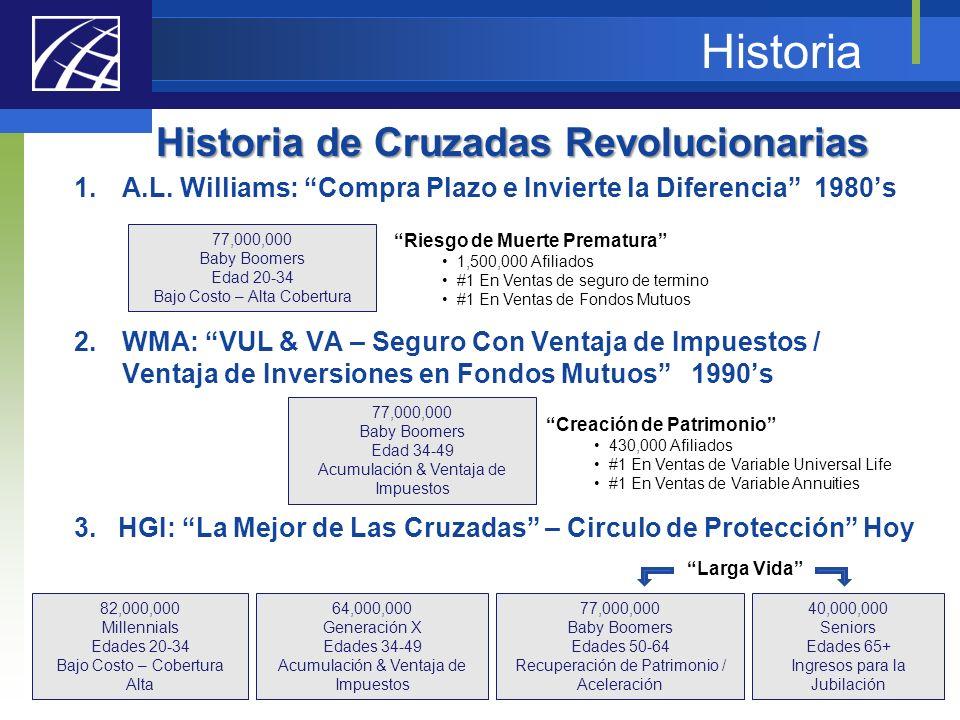 Historia Historia de Cruzadas Revolucionarias 1.A.L. Williams: Compra Plazo e Invierte la Diferencia 1980s 2.WMA: VUL & VA – Seguro Con Ventaja de Imp