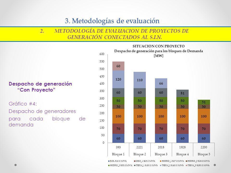 3. Metodologías de evaluación Despacho de generación Con Proyecto Gráfico #4: Despacho de generadores para cada bloque de demanda 2.METODOLOGÍA DE EVA