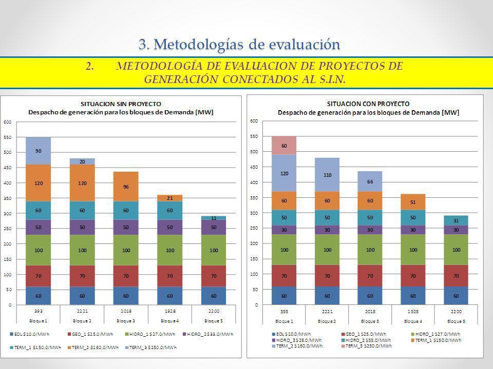 3. Metodologías de evaluación 2.METODOLOGÍA DE EVALUACION DE PROYECTOS DE GENERACIÓN CONECTADOS AL S.I.N.