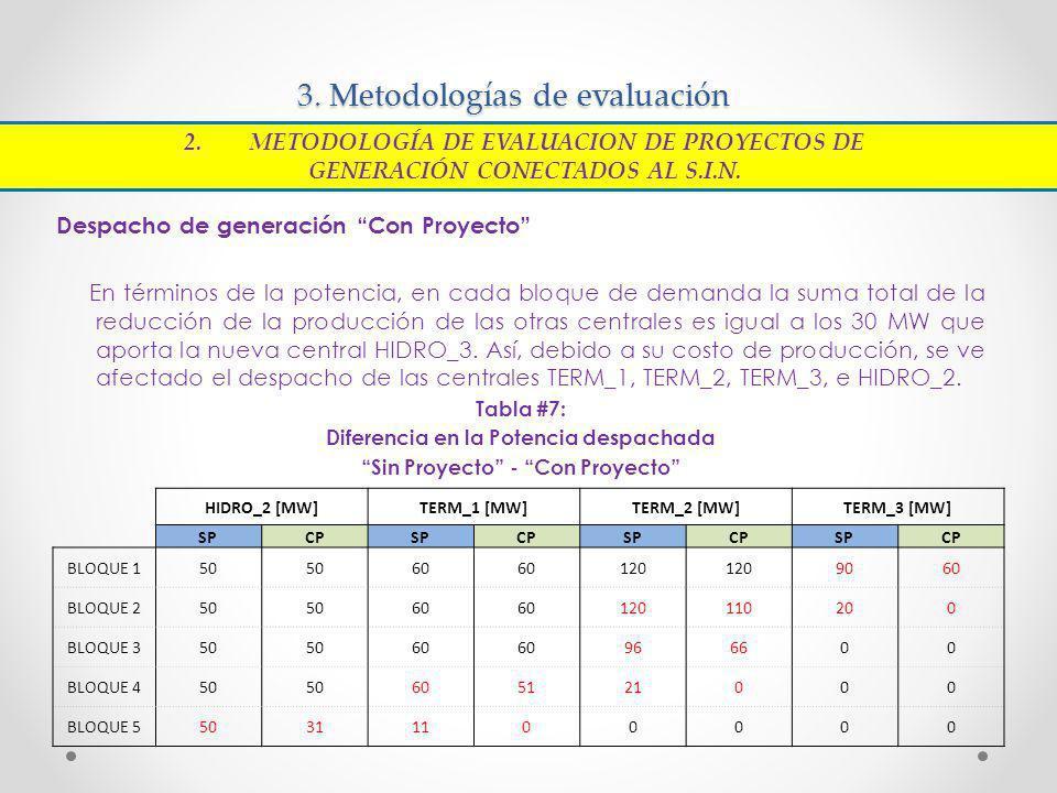 3. Metodologías de evaluación Despacho de generación Con Proyecto En términos de la potencia, en cada bloque de demanda la suma total de la reducción