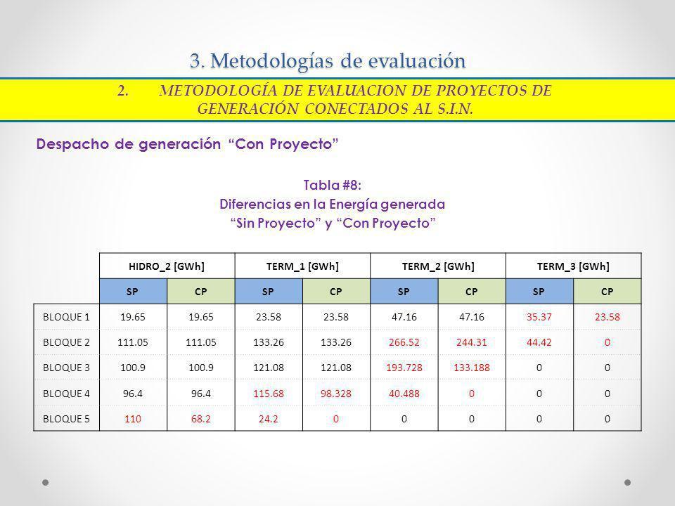 3. Metodologías de evaluación Despacho de generación Con Proyecto Tabla #8: Diferencias en la Energía generada Sin Proyecto y Con Proyecto 2.METODOLOG