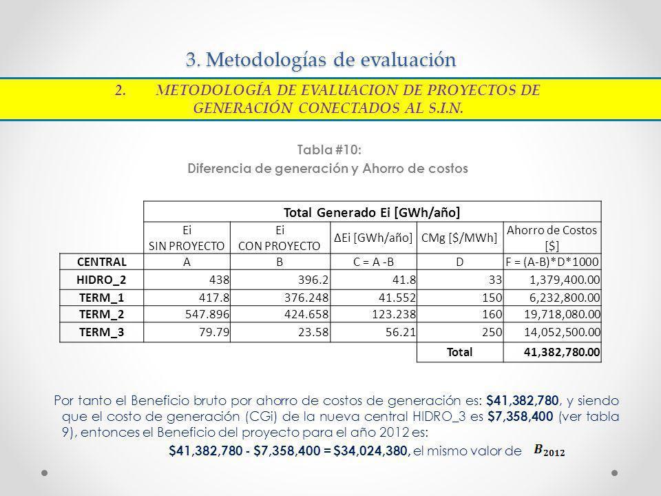 3. Metodologías de evaluación Tabla #10: Diferencia de generación y Ahorro de costos Por tanto el Beneficio bruto por ahorro de costos de generación e