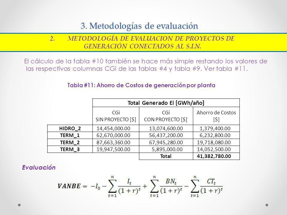 3. Metodologías de evaluación El cálculo de la tabla #10 también se hace más simple restando los valores de las respectivas columnas CGi de las tablas
