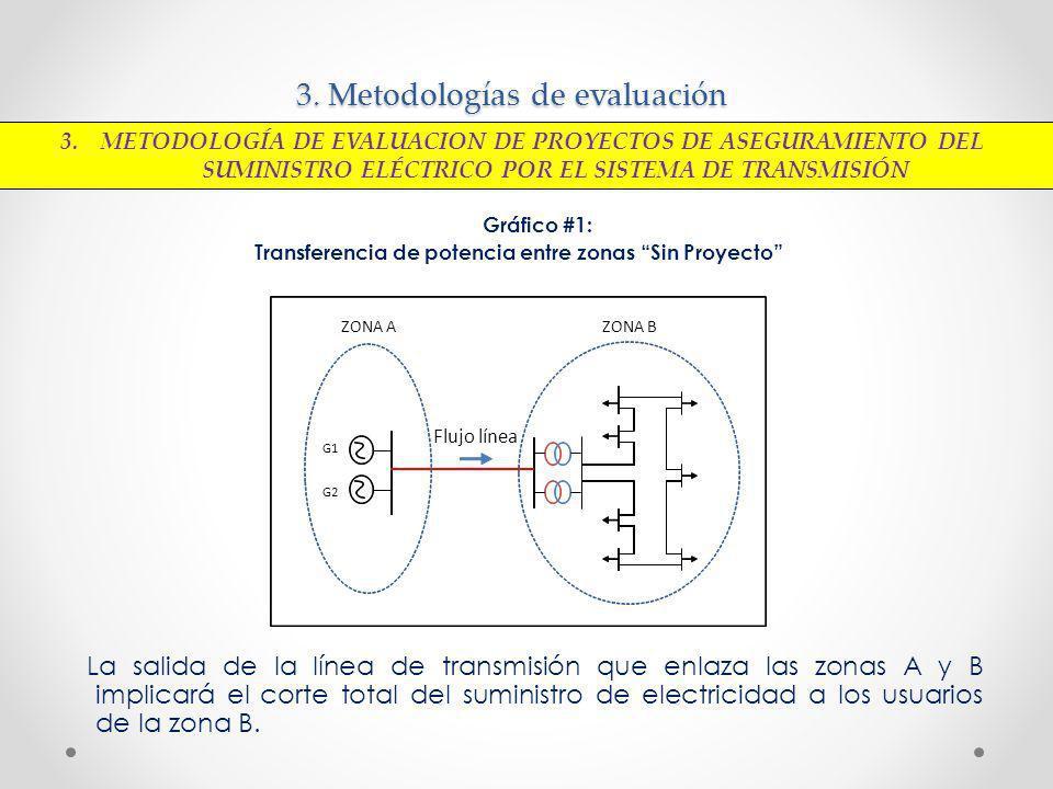 3. Metodologías de evaluación Gráfico #1: Transferencia de potencia entre zonas Sin Proyecto La salida de la línea de transmisión que enlaza las zonas