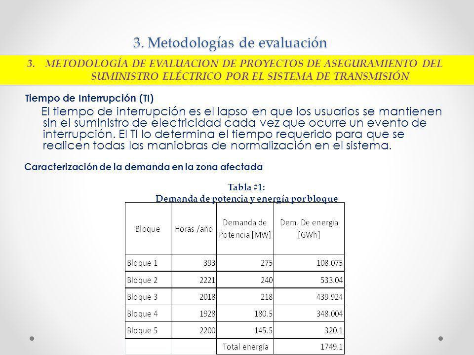 3. Metodologías de evaluación Tiempo de Interrupción (TI) El tiempo de interrupción es el lapso en que los usuarios se mantienen sin el suministro de