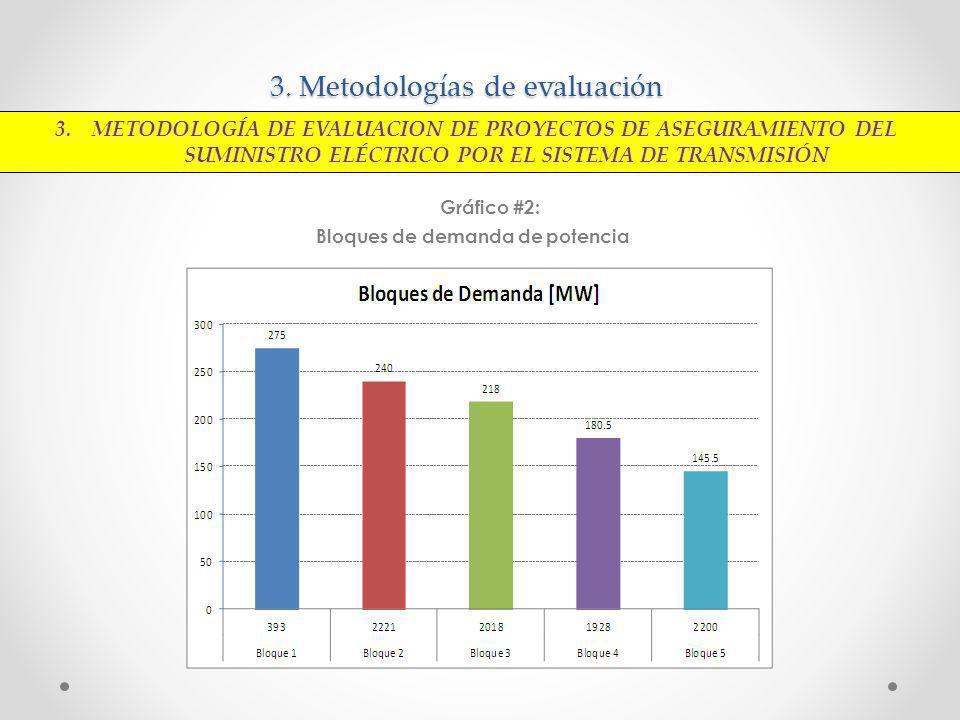 3. Metodologías de evaluación Gráfico #2: Bloques de demanda de potencia 3. METODOLOGÍA DE EVALUACION DE PROYECTOS DE ASEGURAMIENTO DEL SUMINISTRO ELÉ
