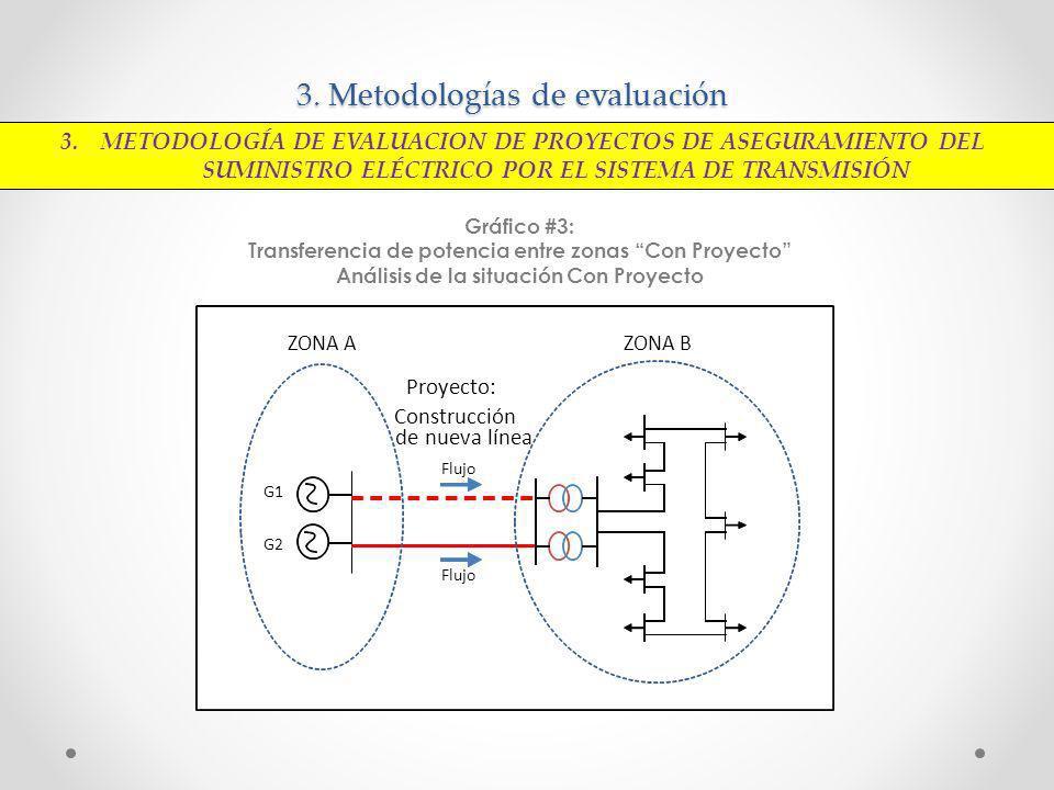 3. Metodologías de evaluación Gráfico #3: Transferencia de potencia entre zonas Con Proyecto Análisis de la situación Con Proyecto 3. METODOLOGÍA DE E