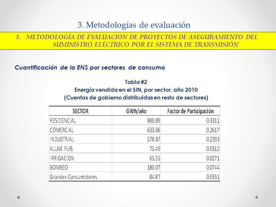 3. Metodologías de evaluación Cuantificación de la ENS por sectores de consumo Tabla #2 Energía vendida en el SIN, por sector, año 2010 (Cuentas de go