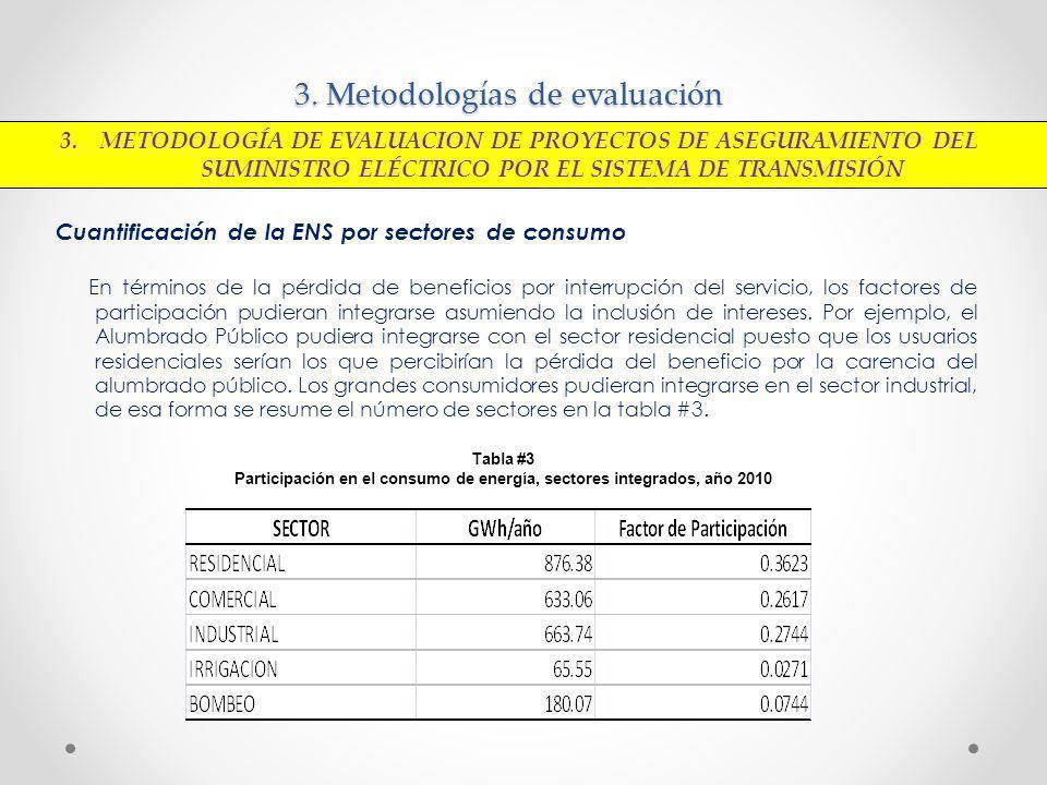 3. Metodologías de evaluación Cuantificación de la ENS por sectores de consumo En términos de la pérdida de beneficios por interrupción del servicio,