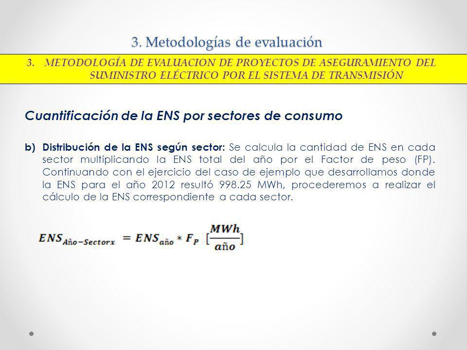 3. Metodologías de evaluación Cuantificación de la ENS por sectores de consumo b) Distribución de la ENS según sector: Se calcula la cantidad de ENS e