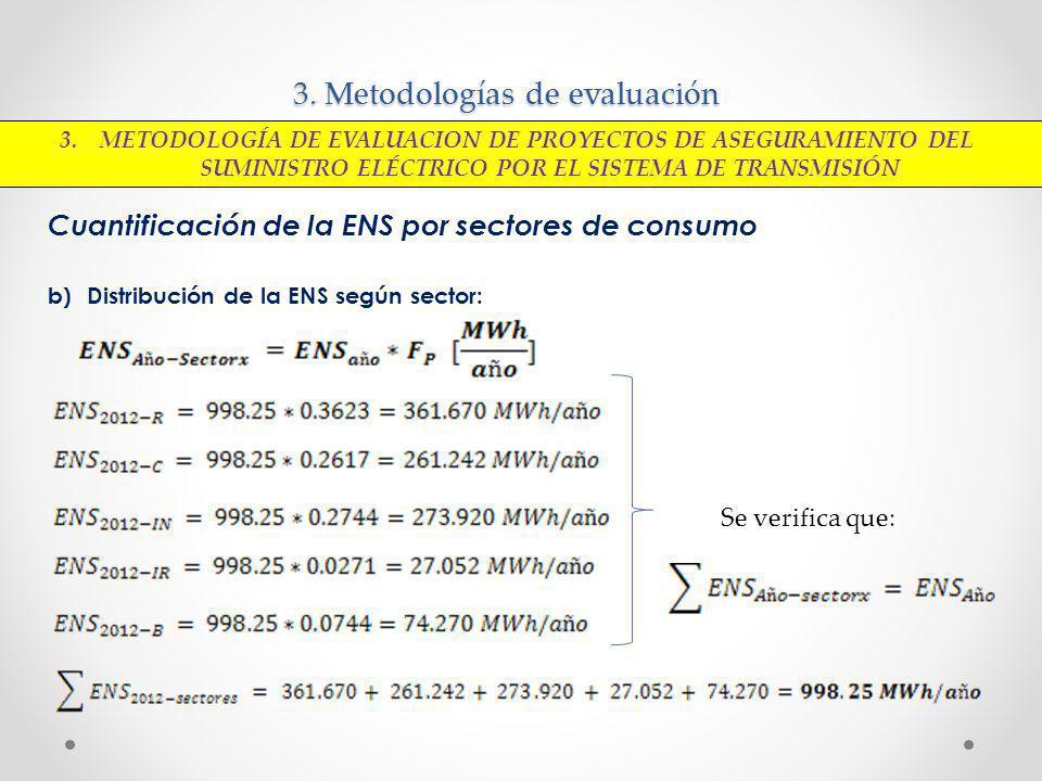 3. Metodologías de evaluación Cuantificación de la ENS por sectores de consumo b)Distribución de la ENS según sector: Se verifica que: 3. METODOLOGÍA