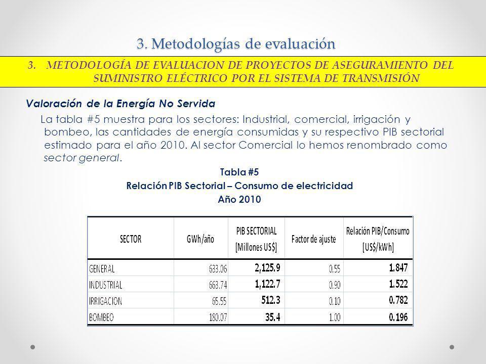 3. Metodologías de evaluación Valoración de la Energía No Servida La tabla #5 muestra para los sectores: Industrial, comercial, irrigación y bombeo, l