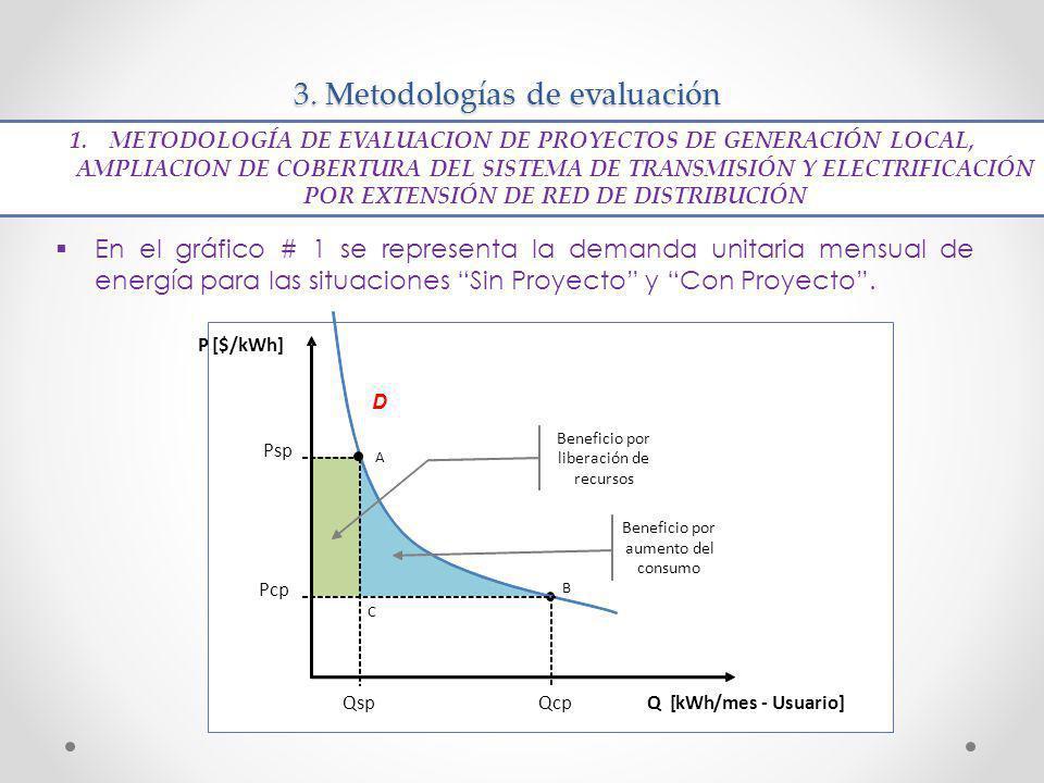 3. Metodologías de evaluación En el gráfico # 1 se representa la demanda unitaria mensual de energía para las situaciones Sin Proyecto y Con Proyecto.