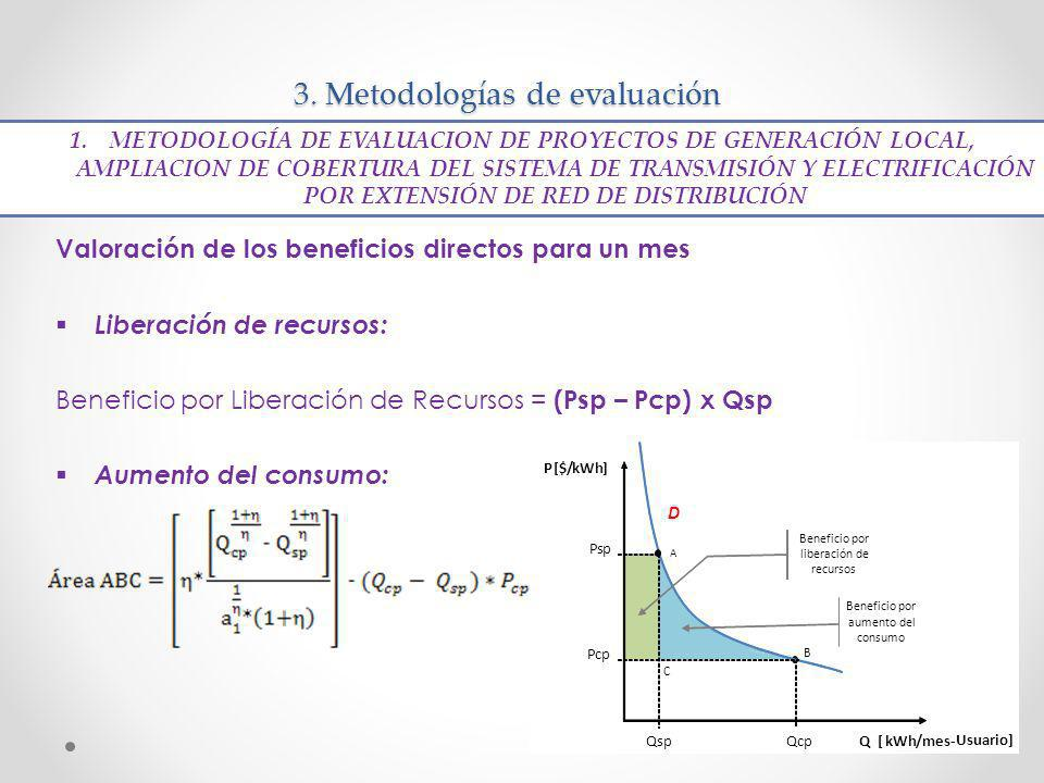 3. Metodologías de evaluación Valoración de los beneficios directos para un mes Liberación de recursos: Beneficio por Liberación de Recursos = (Psp –