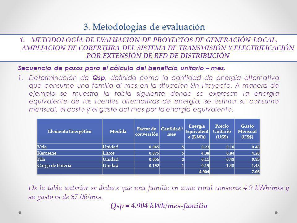 3. Metodologías de evaluación Secuencia de pasos para el cálculo del beneficio unitario – mes. 1.Determinación de Qsp, definida como la cantidad de en