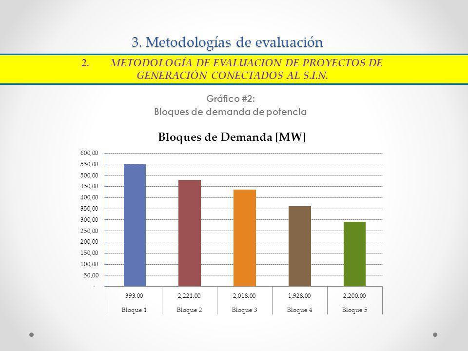 3. Metodologías de evaluación Gráfico #2: Bloques de demanda de potencia 2.METODOLOGÍA DE EVALUACION DE PROYECTOS DE GENERACIÓN CONECTADOS AL S.I.N.
