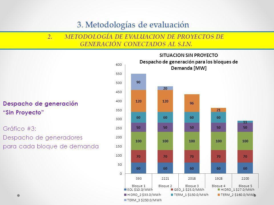 3. Metodologías de evaluación Despacho de generación Sin Proyecto Gráfico #3: Despacho de generadores para cada bloque de demanda 2.METODOLOGÍA DE EVA