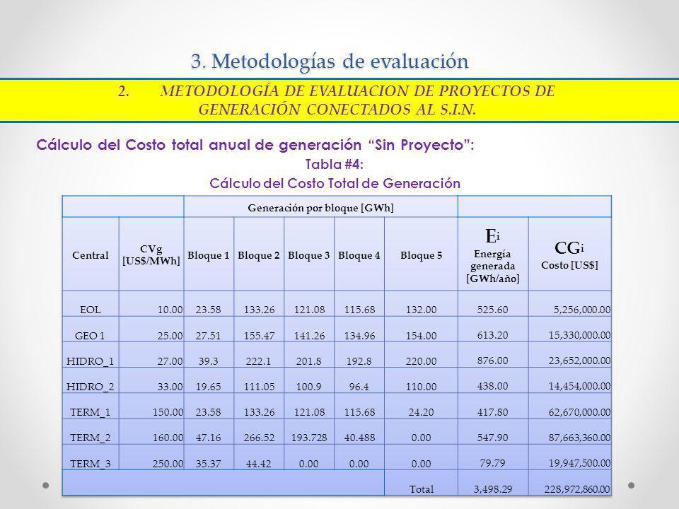 3. Metodologías de evaluación Cálculo del Costo total anual de generación Sin Proyecto: Tabla #4: Cálculo del Costo Total de Generación 2.METODOLOGÍA