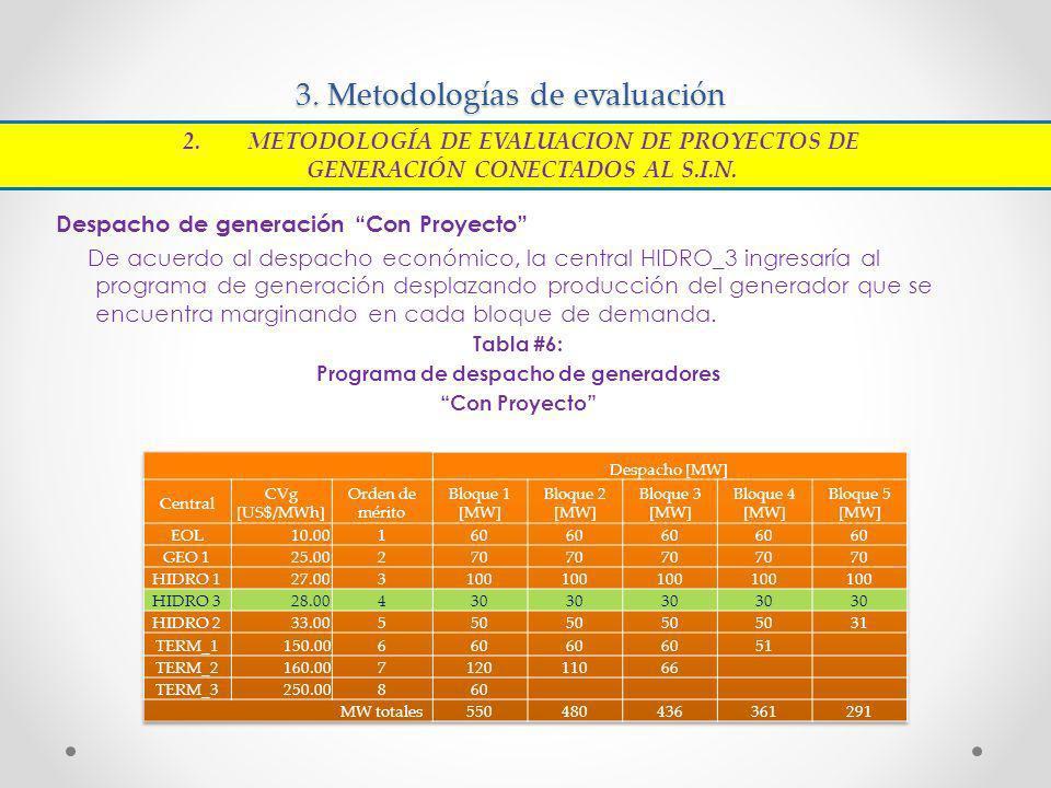 3. Metodologías de evaluación Despacho de generación Con Proyecto De acuerdo al despacho económico, la central HIDRO_3 ingresaría al programa de gener