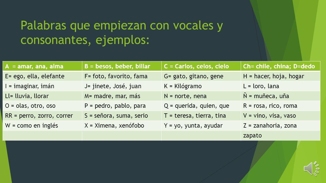 El alfabeto español tiene 28 letras, incluyendo la W- inglesa, y suenan así: ABCChD EFGHI JKLLLM NÑOPQ RRRSTV (W=ingles)XYZ