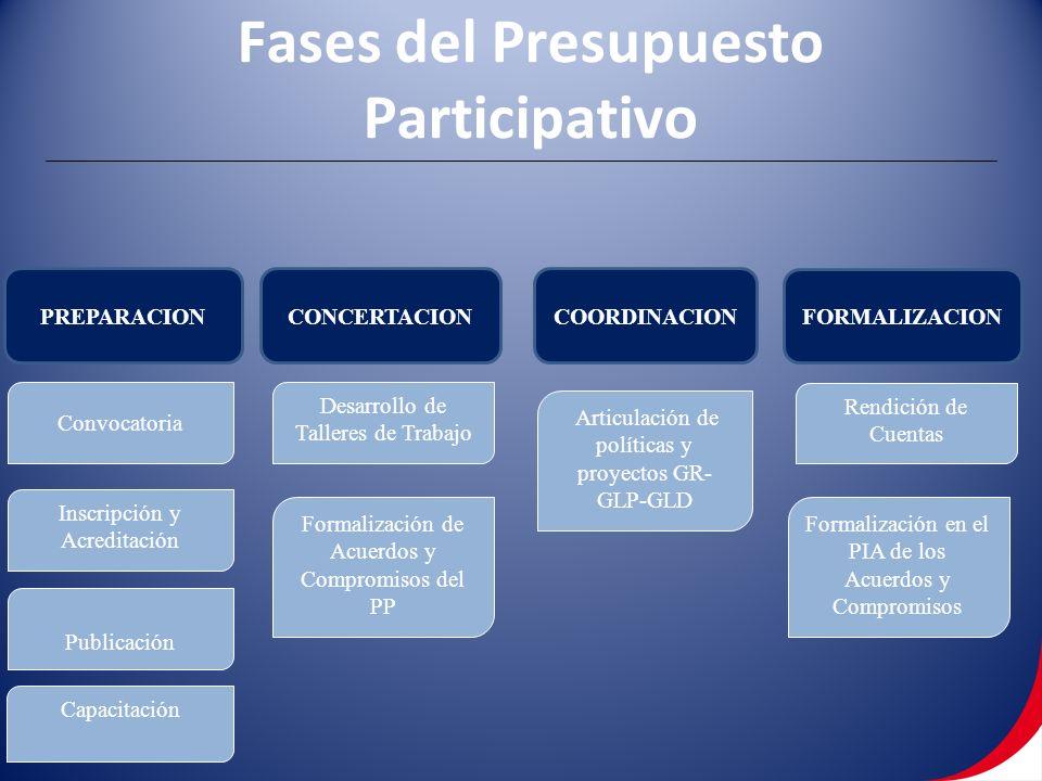 FORMALIZACION PREPARACIONCONCERTACIONCOORDINACION Convocatoria Publicación Inscripción y Acreditación Capacitación Desarrollo de Talleres de Trabajo Formalización de Acuerdos y Compromisos del PP Articulación de políticas y proyectos GR- GLP-GLD Formalización en el PIA de los Acuerdos y Compromisos Rendición de Cuentas Fases del Presupuesto Participativo