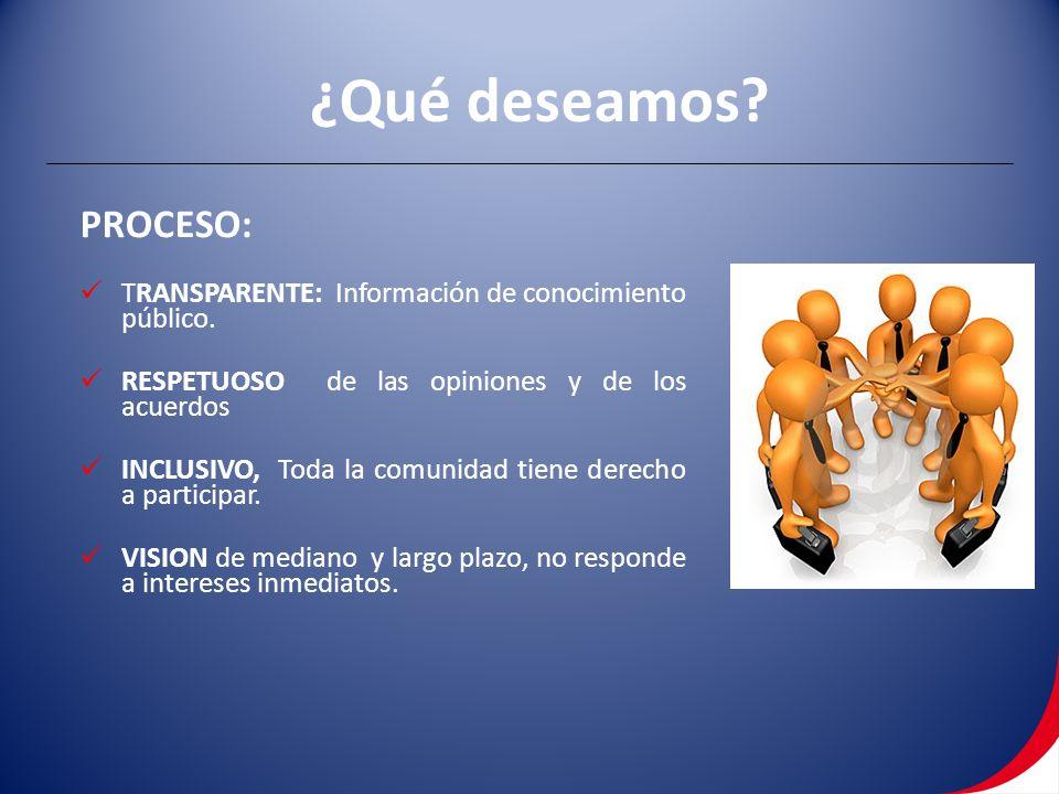 PROCESO: TRANSPARENTE: Información de conocimiento público. RESPETUOSO de las opiniones y de los acuerdos INCLUSIVO, Toda la comunidad tiene derecho a
