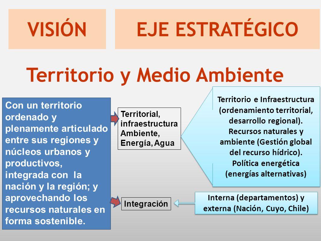 Con un territorio ordenado y plenamente articulado entre sus regiones y núcleos urbanos y productivos, integrada con la nación y la región; y aprovechando los recursos naturales en forma sostenible.