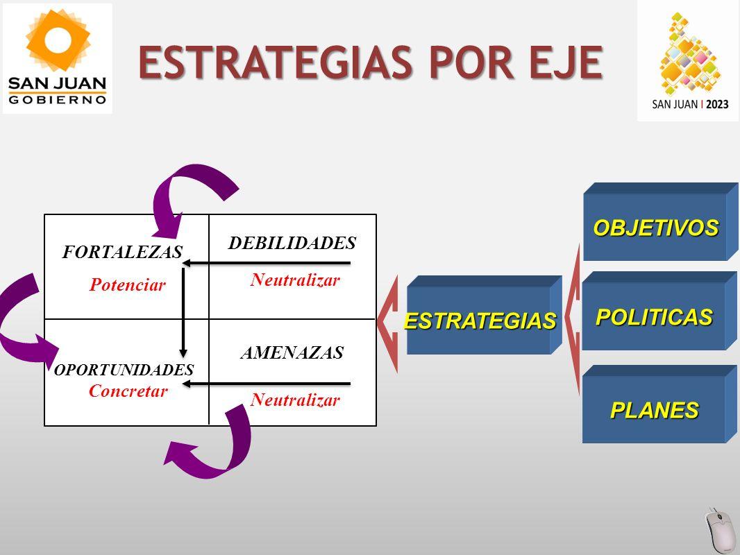 ESTRATEGIAS POR EJE POLITICAS OBJETIVOS ESTRATEGIAS PLANES FORTALEZAS Neutralizar Potenciar Neutralizar DEBILIDADES OPORTUNIDADES AMENAZAS Concretar