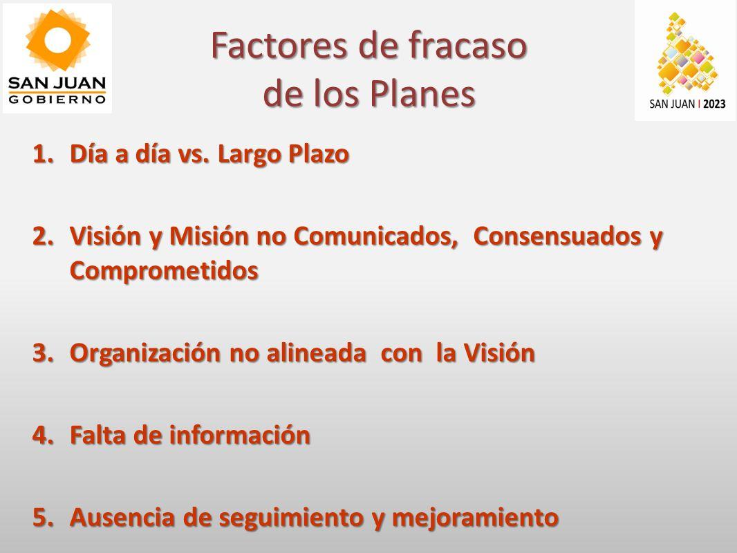 Factores de fracaso de los Planes 1.Día a día vs.