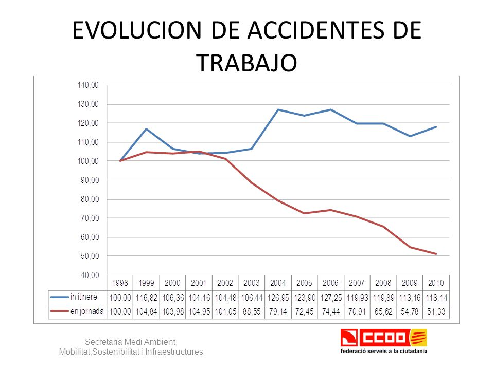 EVOLUCION DE ACCIDENTES DE TRABAJO Secretaria Medi Ambient, Mobilitat,Sostenibilitat i Infraestructures