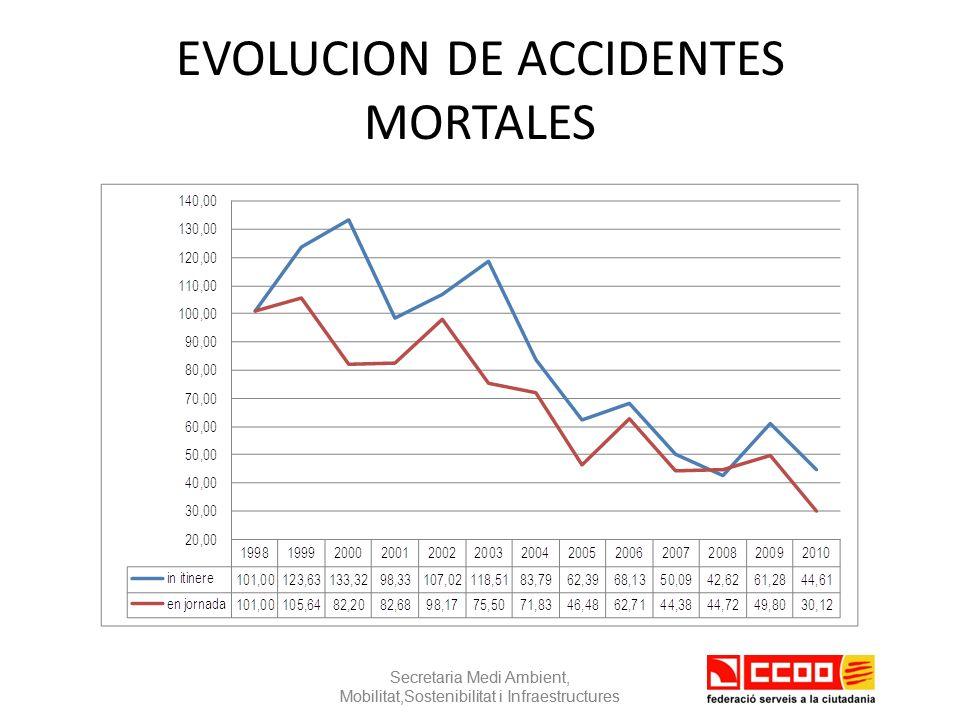 EVOLUCION DE ACCIDENTES MORTALES Secretaria Medi Ambient, Mobilitat,Sostenibilitat i Infraestructures