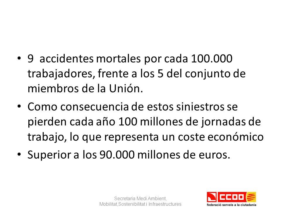 9 accidentes mortales por cada 100.000 trabajadores, frente a los 5 del conjunto de miembros de la Unión.