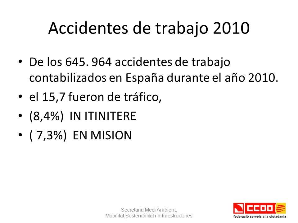 264 accidentes de laborales de tráfico mortales.34,8% del total de Accidentes de Trabajo mortales.