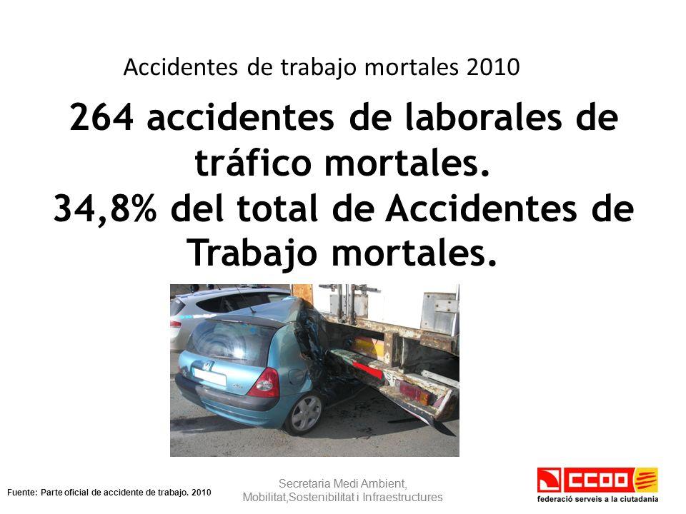 Datos de accidentes laborales - 32,2 % - 17,9 % Evolución 2007-2010 Secretaria Medi Ambient, Mobilitat,Sostenibilitat i Infraestructures