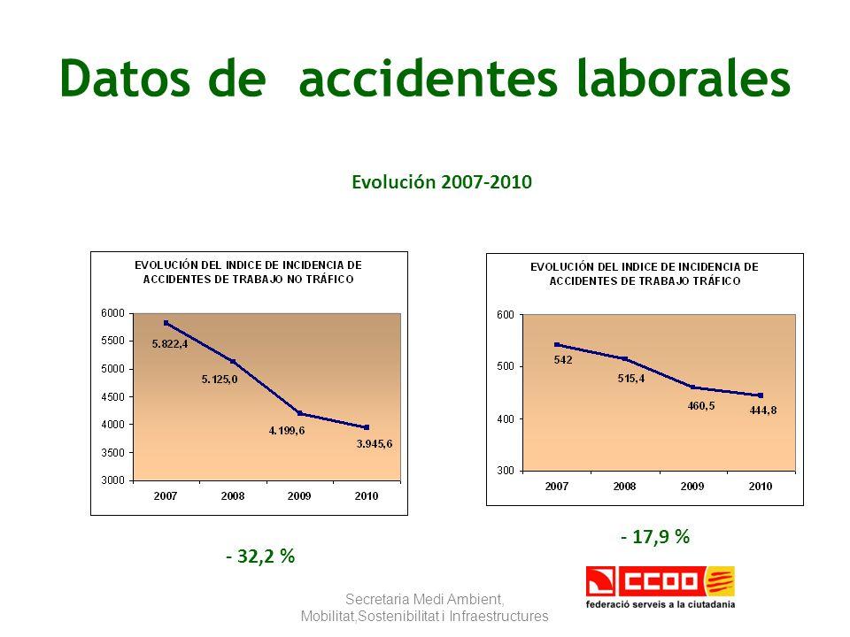 Evolución accidentes de trabajo Secretaria Medi Ambient, Mobilitat,Sostenibilitat i Infraestructures in itinere en jornada