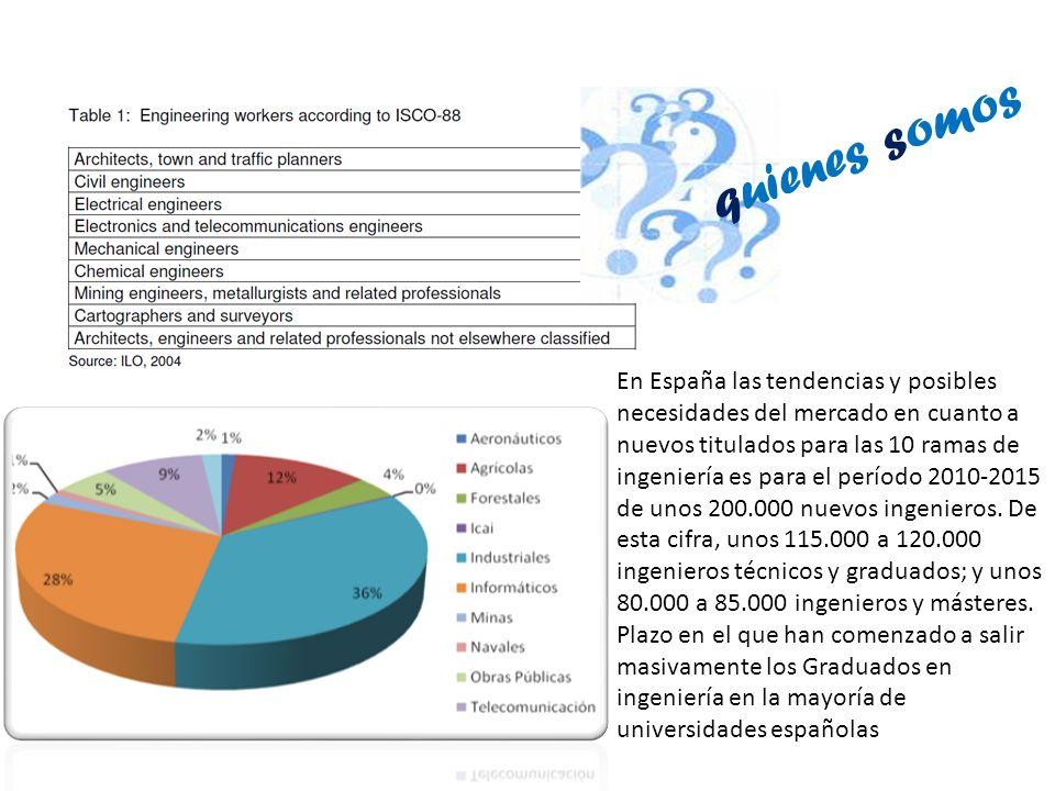 En España las tendencias y posibles necesidades del mercado en cuanto a nuevos titulados para las 10 ramas de ingeniería es para el período 2010-2015