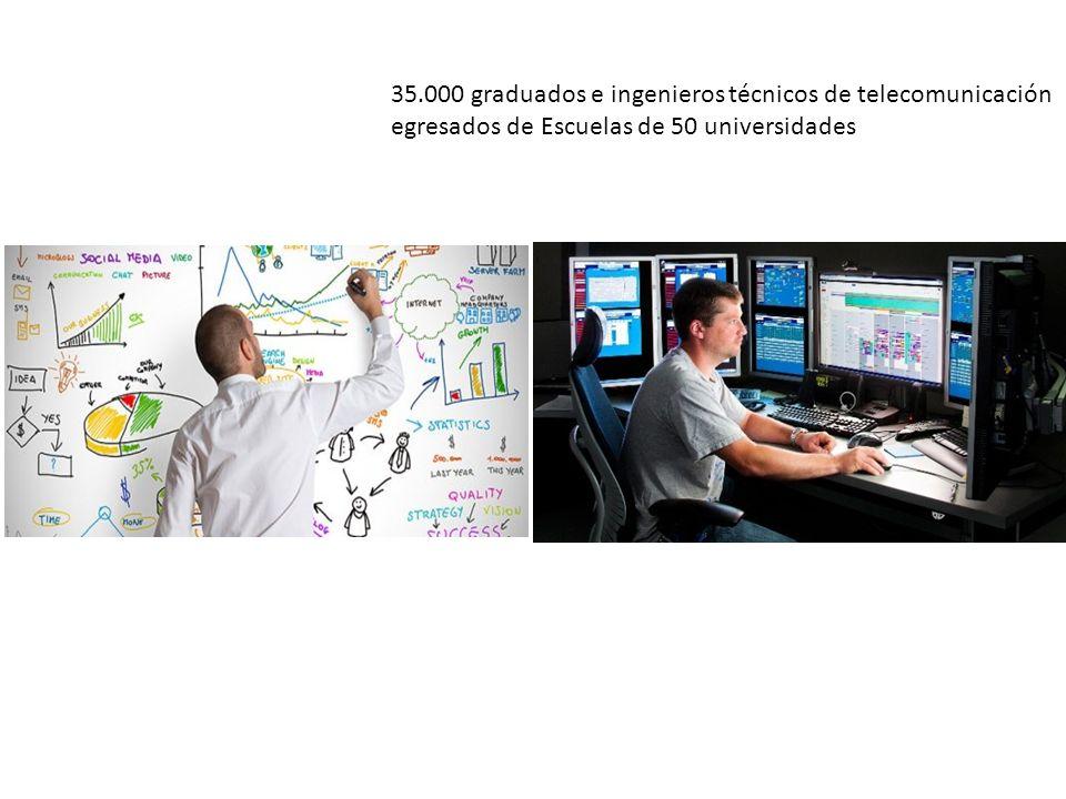 35.000 graduados e ingenieros técnicos de telecomunicación egresados de Escuelas de 50 universidades