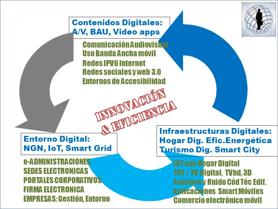 Entorno Digital: NGN, IoT, Smart Grid Contenidos Digitales: A/V, BAU, Video apps Uso Banda Ancha móvil Infraestructuras Digitales: Hogar Dig. Efic.Ene