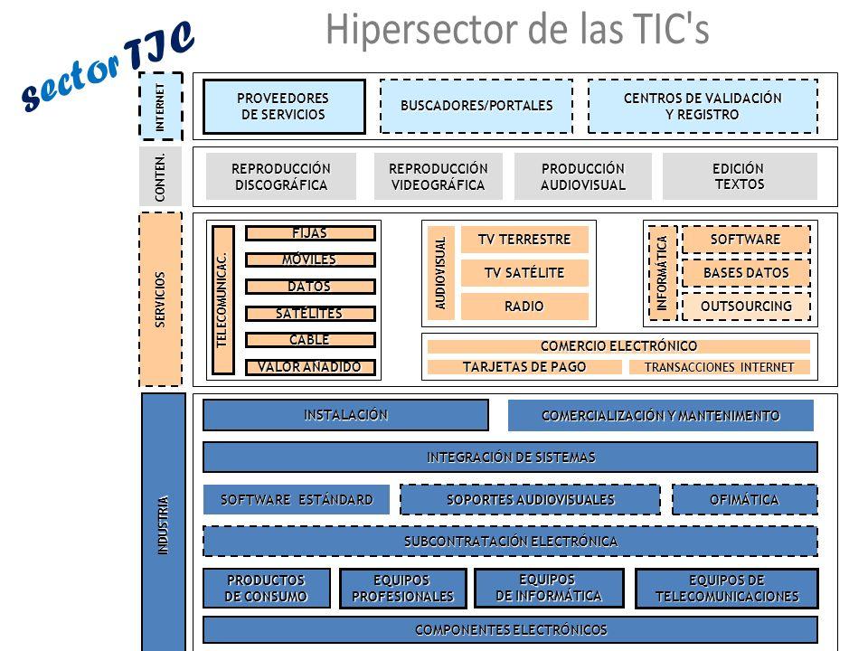 INTERNET SERVICIOS COMPONENTES ELECTRÓNICOS PRODUCTOS DE CONSUMO EQUIPOSPROFESIONALESEQUIPOS DE INFORMÁTICA EQUIPOS DE TELECOMUNICACIONES SUBCONTRATAC