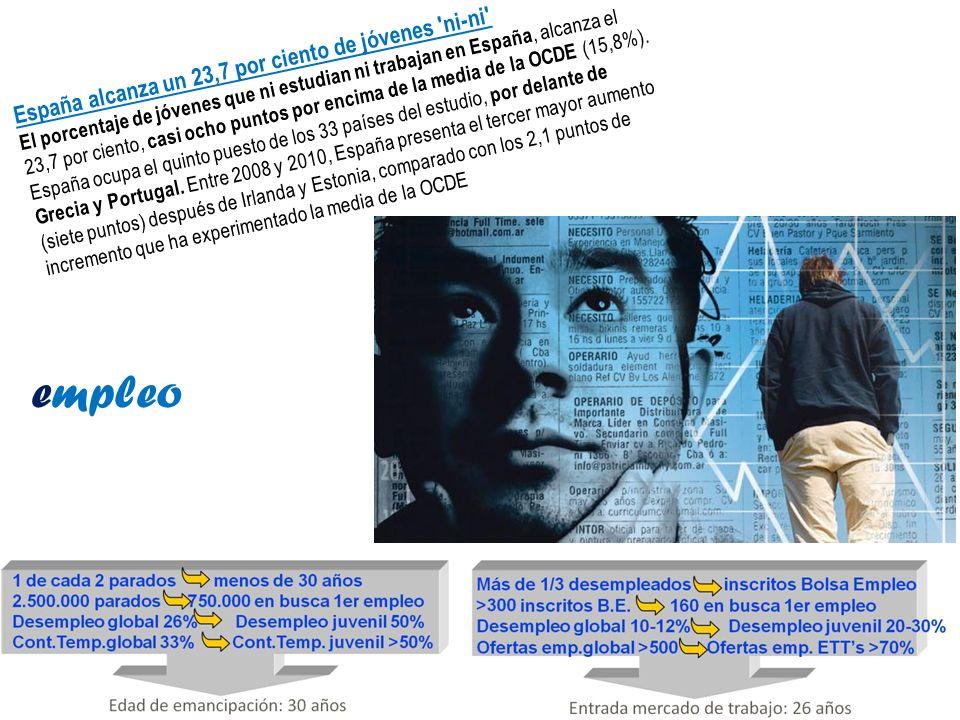 España alcanza un 23,7 por ciento de jóvenes 'ni-ni' El porcentaje de jóvenes que ni estudian ni trabajan en España, alcanza el 23,7 por ciento, casi