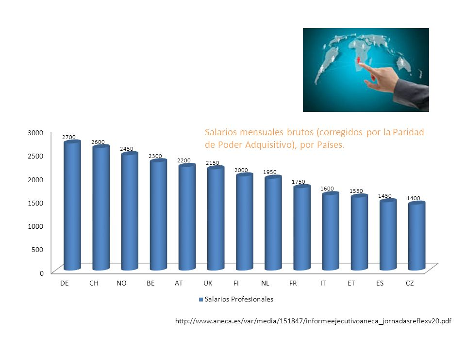 Salarios mensuales brutos (corregidos por la Paridad de Poder Adquisitivo), por Países. http://www.aneca.es/var/media/151847/informeejecutivoaneca_jor